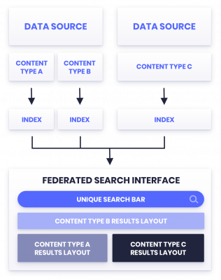 The Federated Search Interface schema