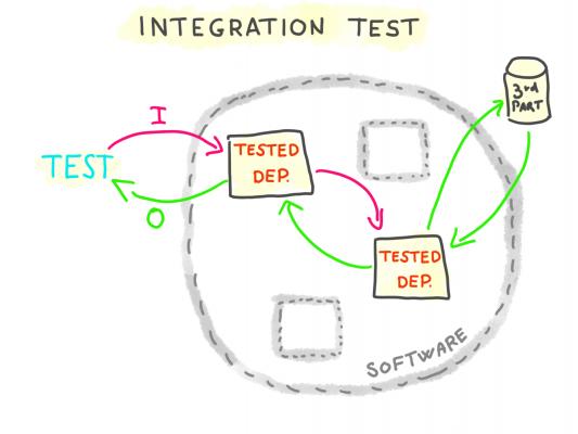 Integration test