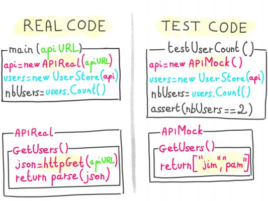 Real code versus test code
