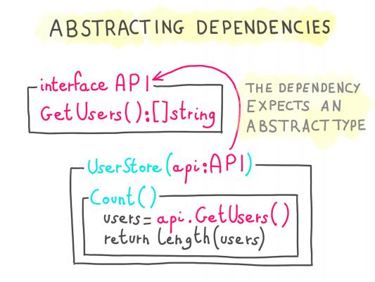 abstracting dependencies