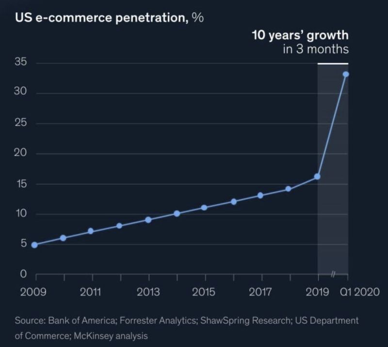 ecommerce-growth-2020-chart